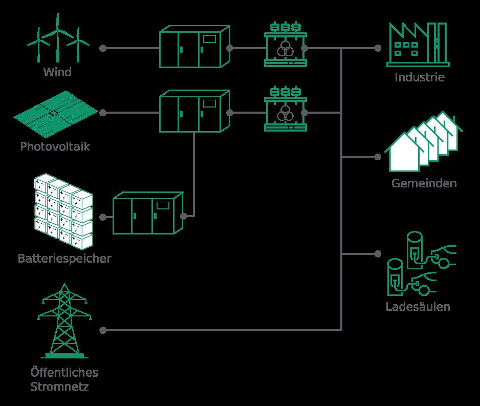 System mit Batteriespeicher, Photovoltaik, Windenergie und Energiekonsument*innen.